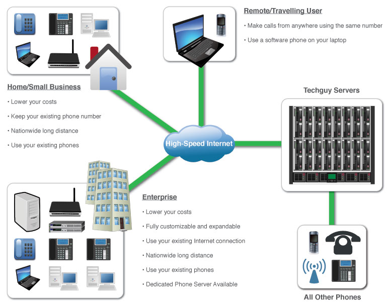 voip flow diagram  voip  free engine image for user manual